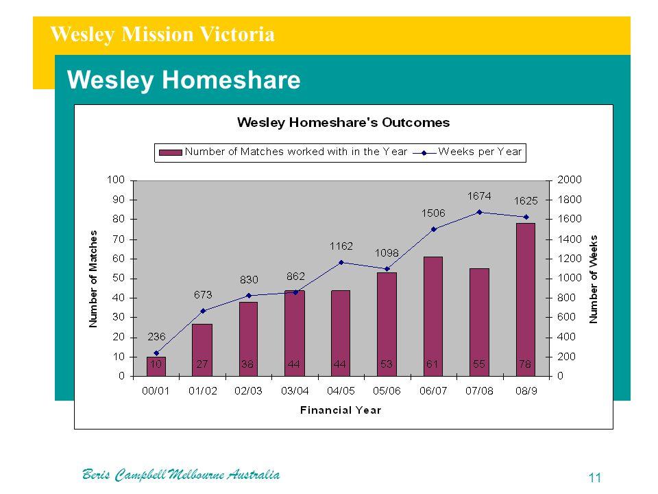 Wesley Mission Victoria Wesley Homeshare Beris Campbell Melbourne Australia 11