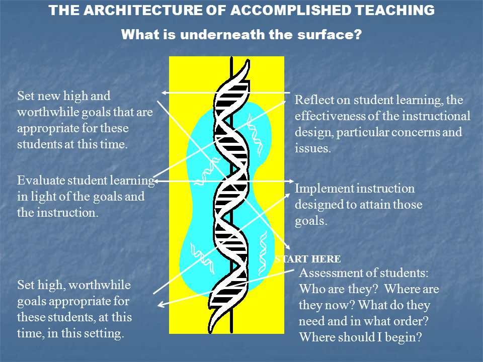 THE ARCHITECTURE OF ACCOMPLISHED TEACHING What is underneath the surface? Set new high and worthwhile goals that are appropriate for these students at