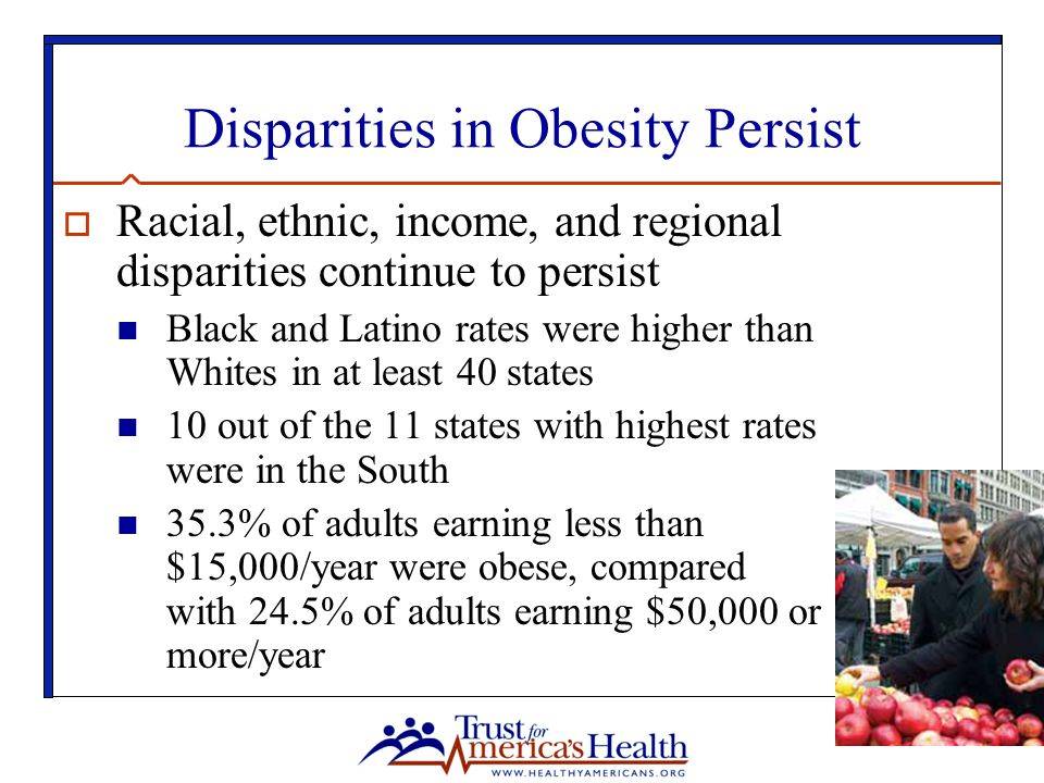 Disparities in Obesity Persist  Racial, ethnic, income, and regional disparities continue to persist Black and Latino rates were higher than Whites in at least 40 states 10 out of the 11 states with highest rates were in the South 35.3% of adults earning less than $15,000/year were obese, compared with 24.5% of adults earning $50,000 or more/year