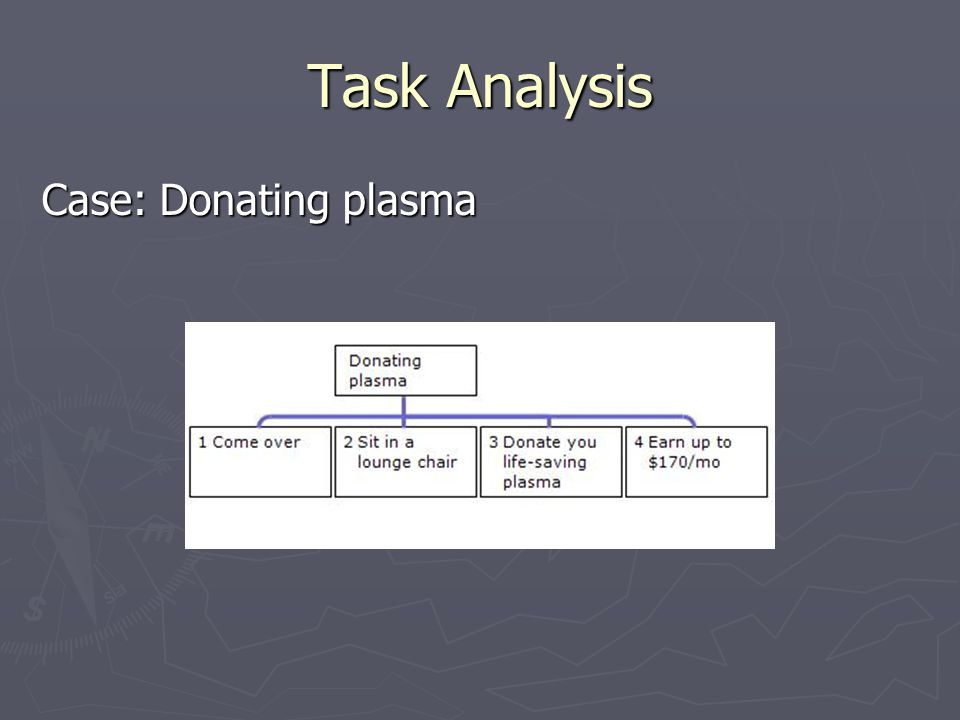 Task Analysis Case: Donating plasma