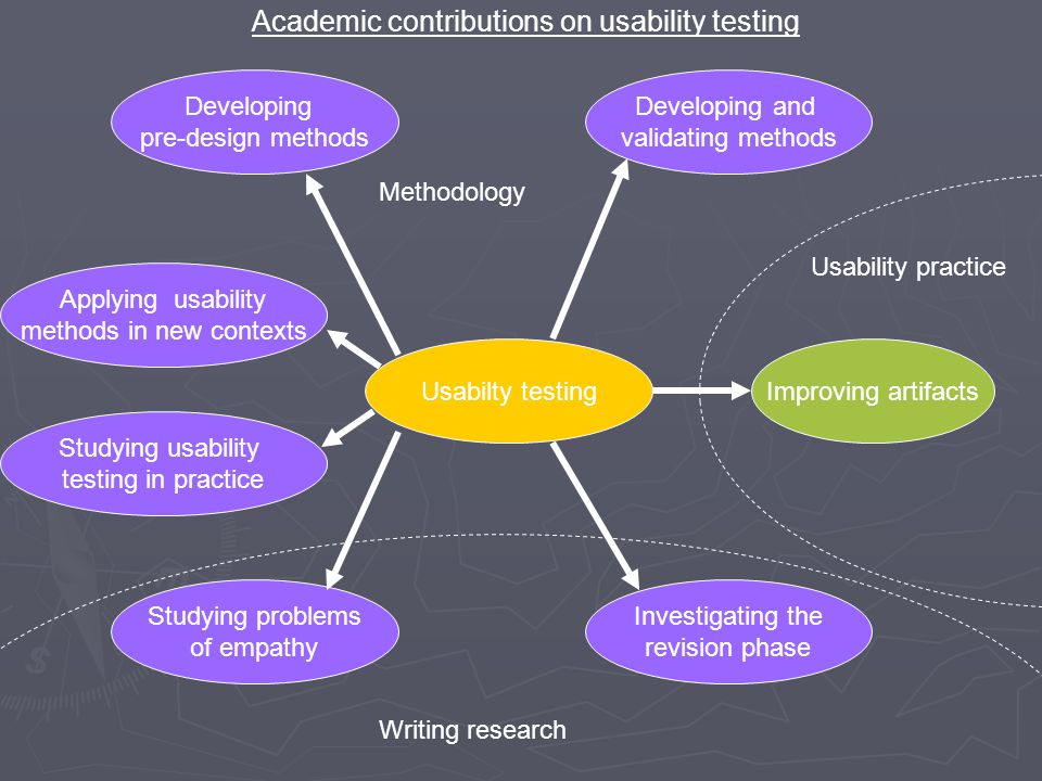 Usabilty testingImproving artifacts Usability practice Developing and validating methods Investigating the revision phase Developing pre-design method