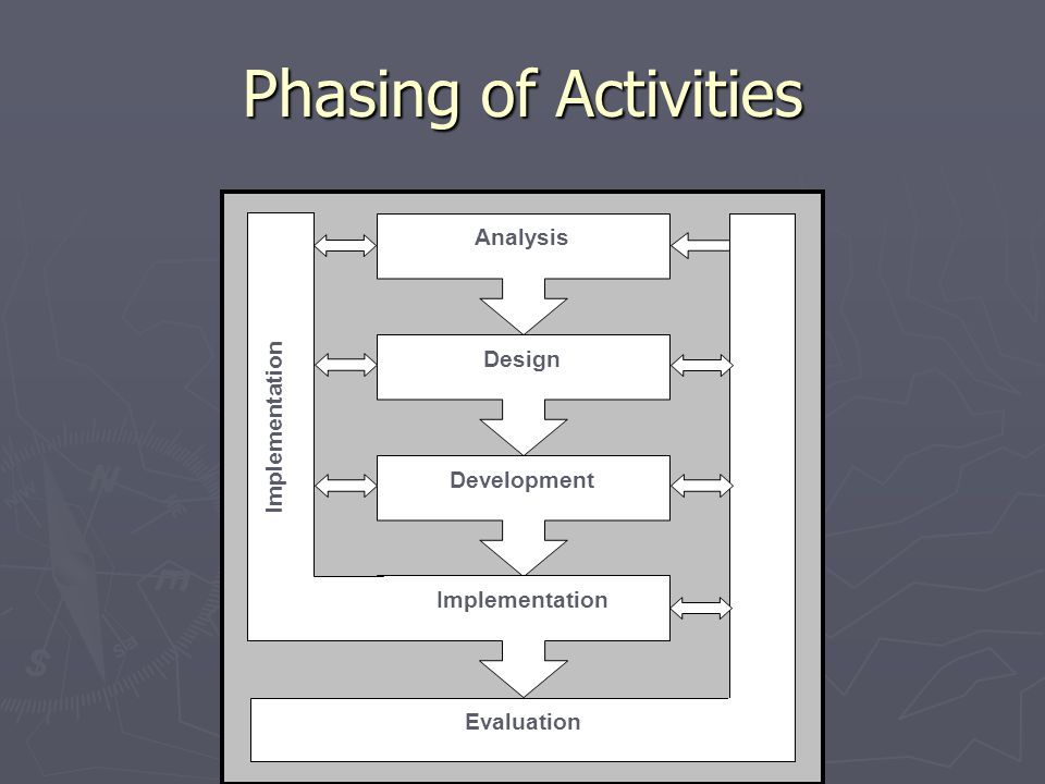 Phasing of Activities Analysis Design Development Implementation Evaluation
