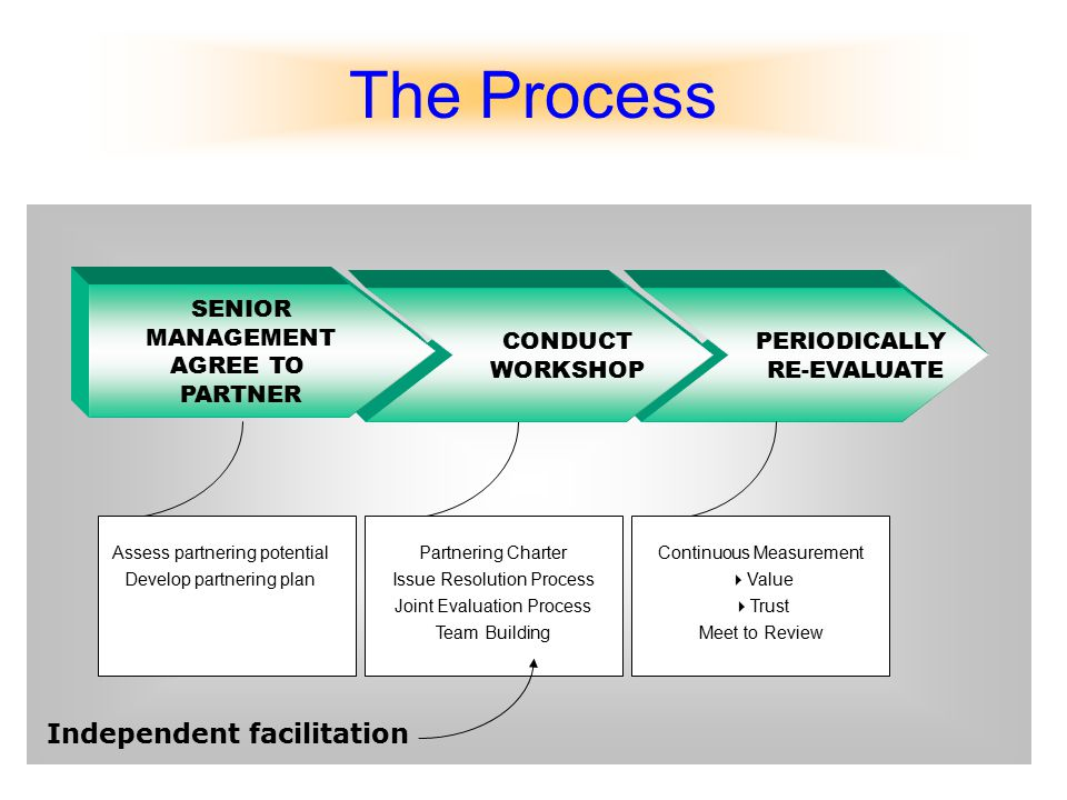 PERIODICALLY RE-EVALUATE CONDUCT WORKSHOP SENIOR MANAGEMENT AGREE TO PARTNER Assess partnering potential Develop partnering plan Partnering Charter Is