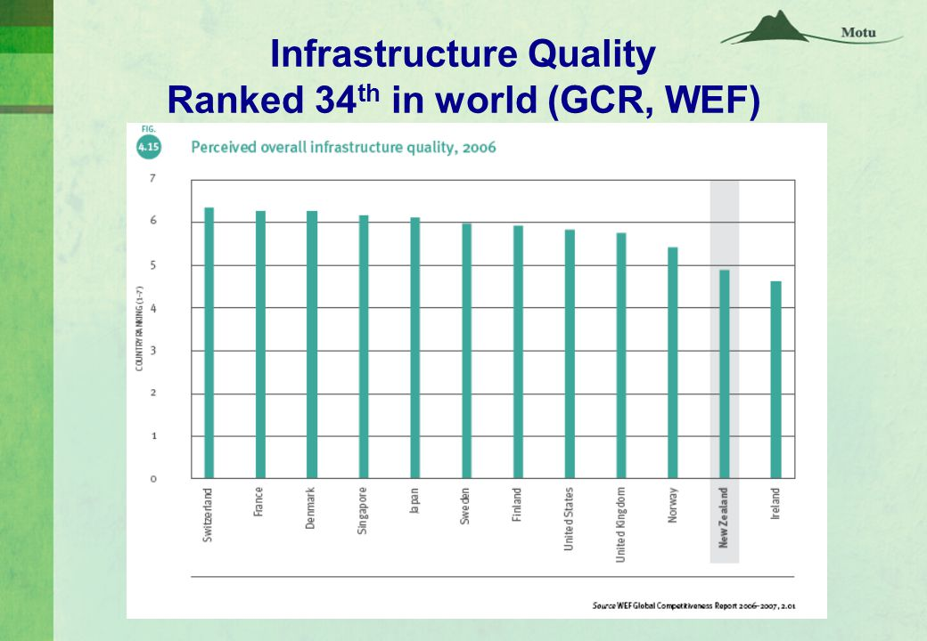 Infrastructure Quality Ranked 34 th in world (GCR, WEF)