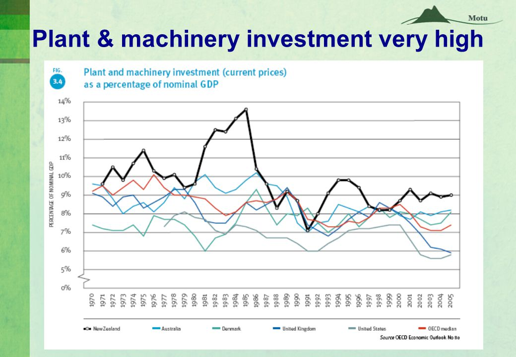 Plant & machinery investment very high