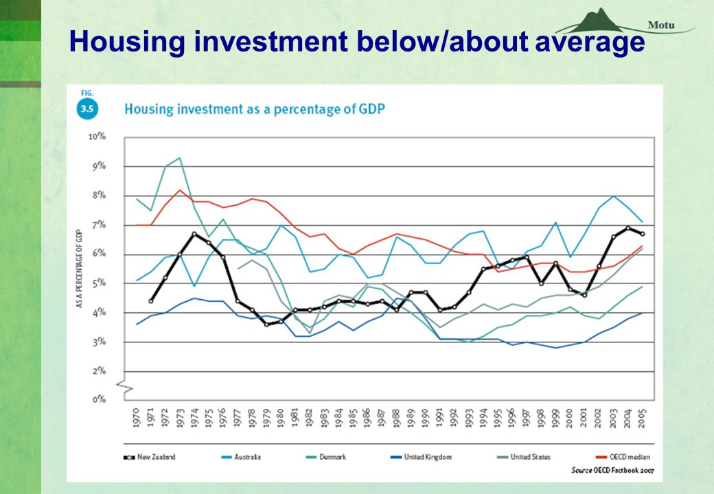 Housing investment below/about average