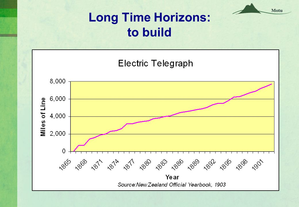 Long Time Horizons: to keep up with population
