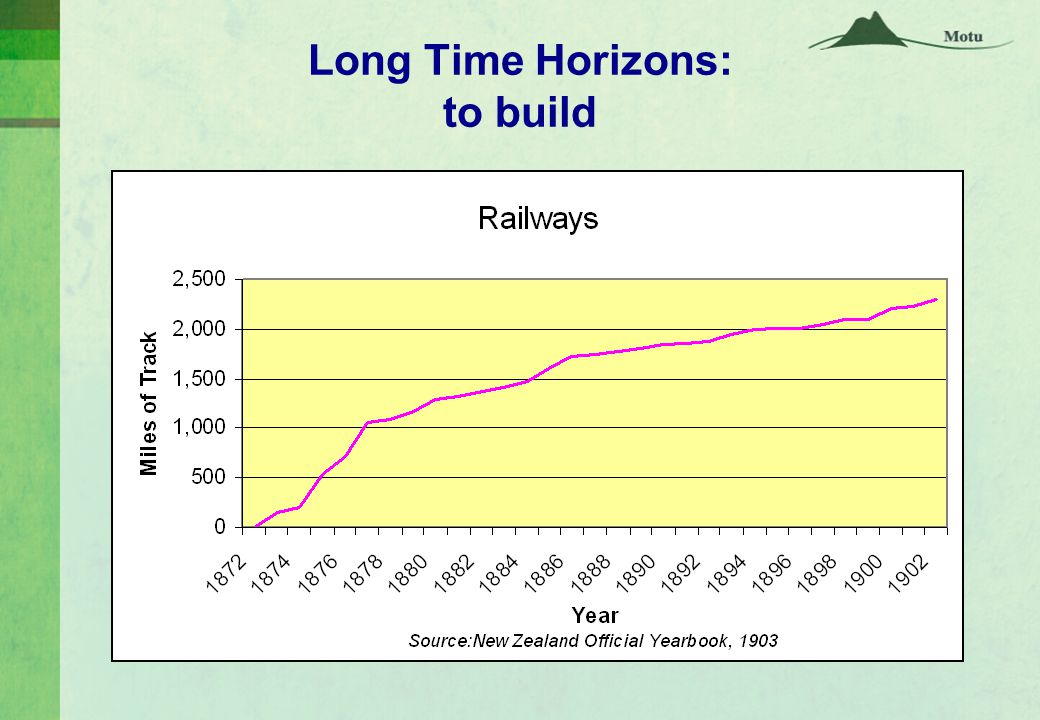 Long Time Horizons: to build