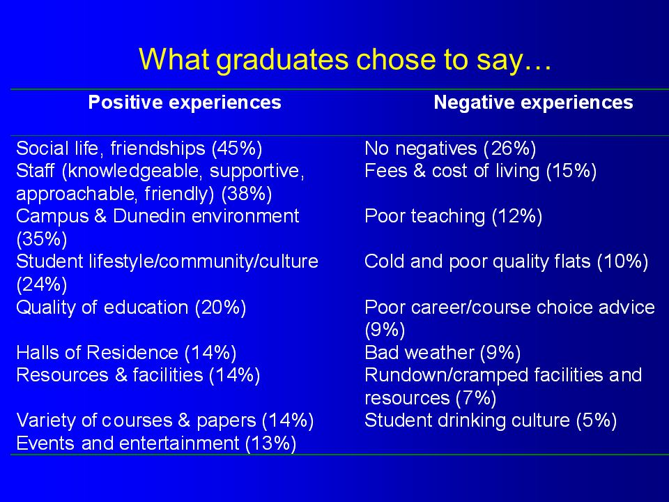 What graduates chose to say…