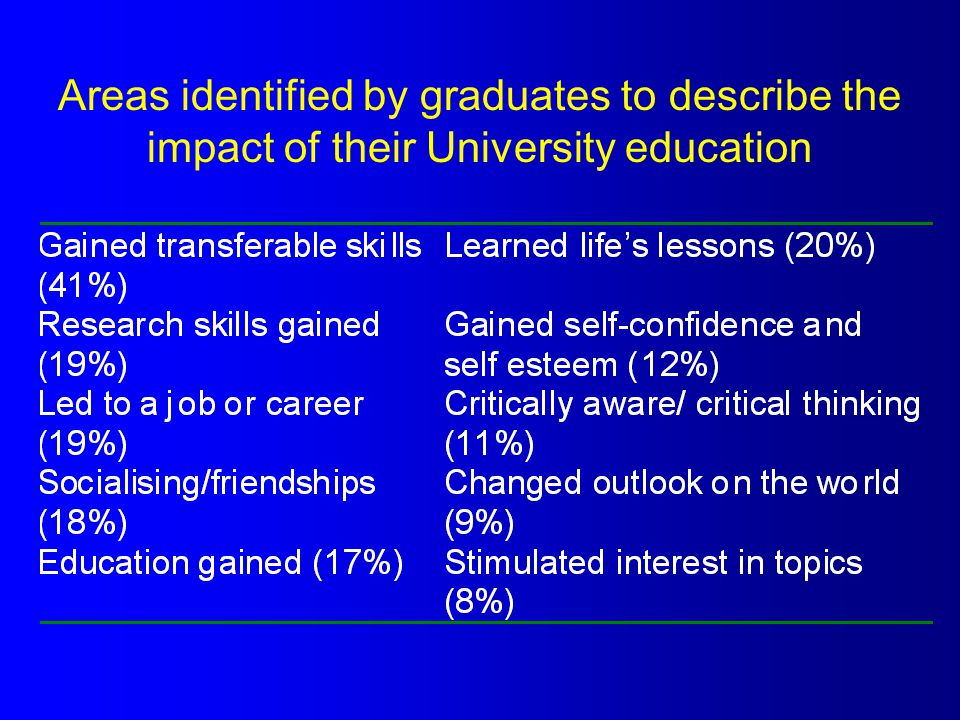 Areas identified by graduates to describe the impact of their University education