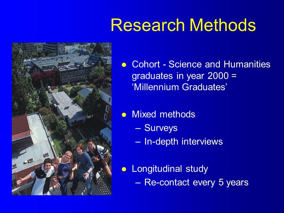 Research Methods l Cohort - Science and Humanities graduates in year 2000 = 'Millennium Graduates' l Mixed methods –Surveys –In-depth interviews l Lon