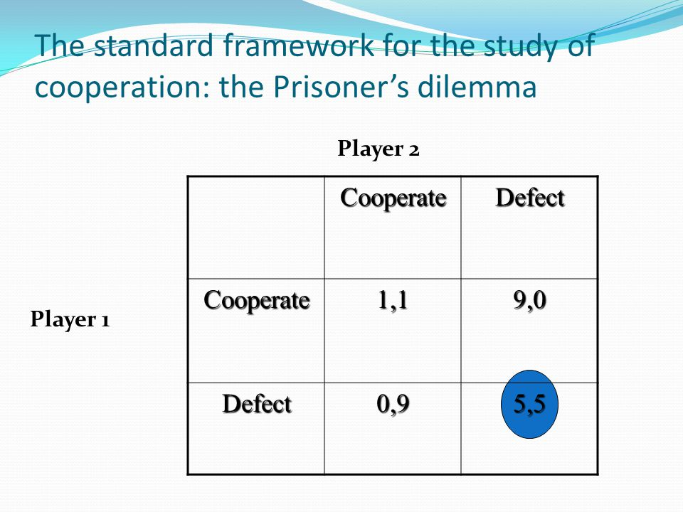 The standard framework for the study of cooperation: the Prisoner's dilemma CooperateDefect Cooperate1,19,0 Defect0,95,5 Player 1 Player 2