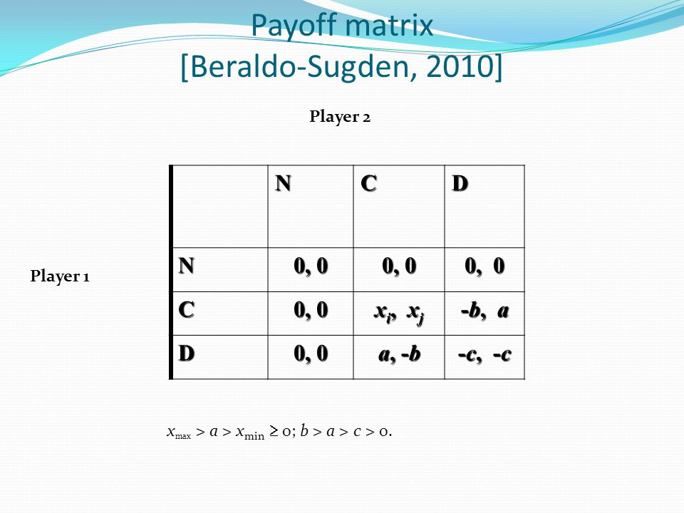 Payoff matrix [Beraldo-Sugden, 2010]NCDN 0, 0 C x i, x j -b, a D 0, 0 a, -b -c, -c Player 1 Player 2 x max > a > x min  0; b > a > c > 0.