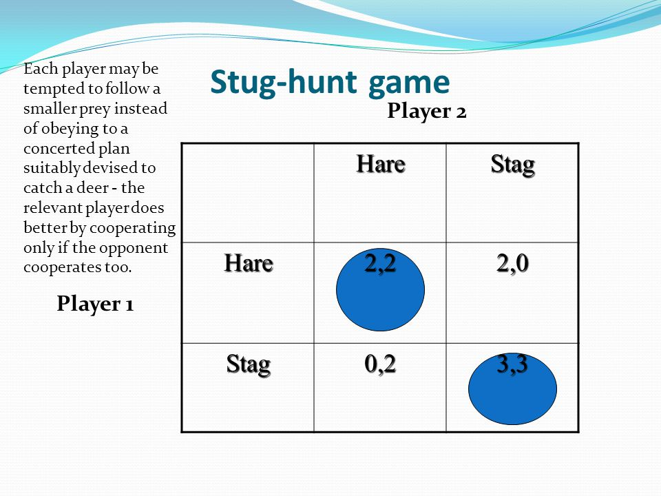 Stug-hunt game HareStag Hare2,22,0 Stag0,23,3 Player 1 Player 2 Each player may be tempted to follow a smaller prey instead of obeying to a concerted