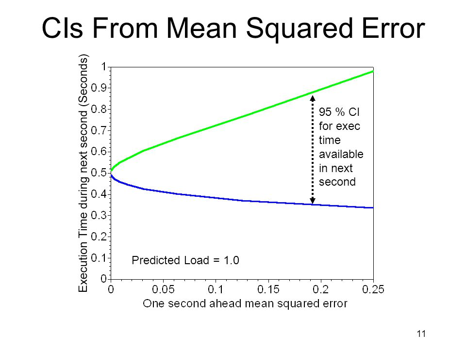 11 CIs From Mean Squared Error 95 % CI for exec time available in next second Predicted Load = 1.0