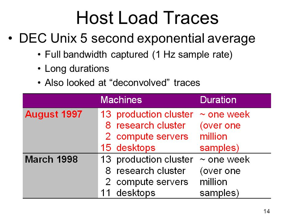14 Host Load Traces DEC Unix 5 second exponential average Full bandwidth captured (1 Hz sample rate) Long durations Also looked at deconvolved traces