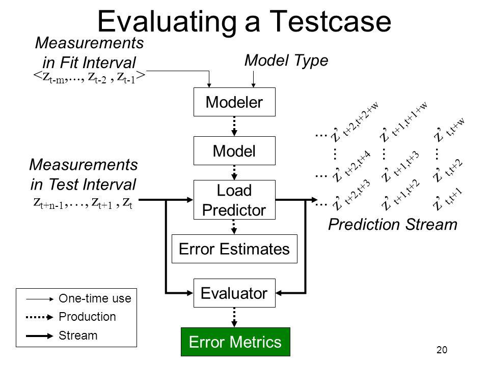 20 Evaluating a Testcase Measurements in Fit Interval Model Modeler Load Predictor Evaluator Measurements in Test Interval Prediction Stream z t+n-1,…, z t+1, z t z' t,t+w z' t,t+1 z' t,t+2...