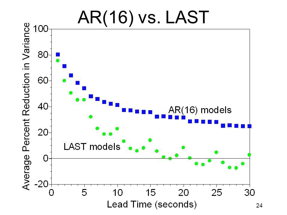 24 AR(16) vs. LAST