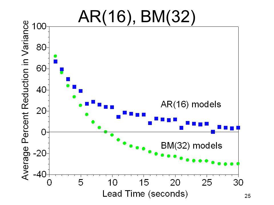 25 AR(16), BM(32)