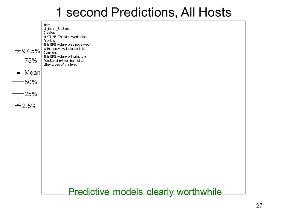 27 1 second Predictions, All Hosts 2.5% 25% 50% Mean 75% 97.5% Predictive models clearly worthwhile