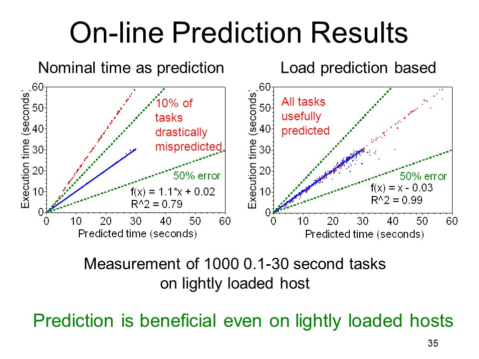 35 On-line Prediction Results Nominal time as predictionLoad prediction based Measurement of 1000 0.1-30 second tasks on lightly loaded host Prediction is beneficial even on lightly loaded hosts All tasks usefully predicted 10% of tasks drastically mispredicted