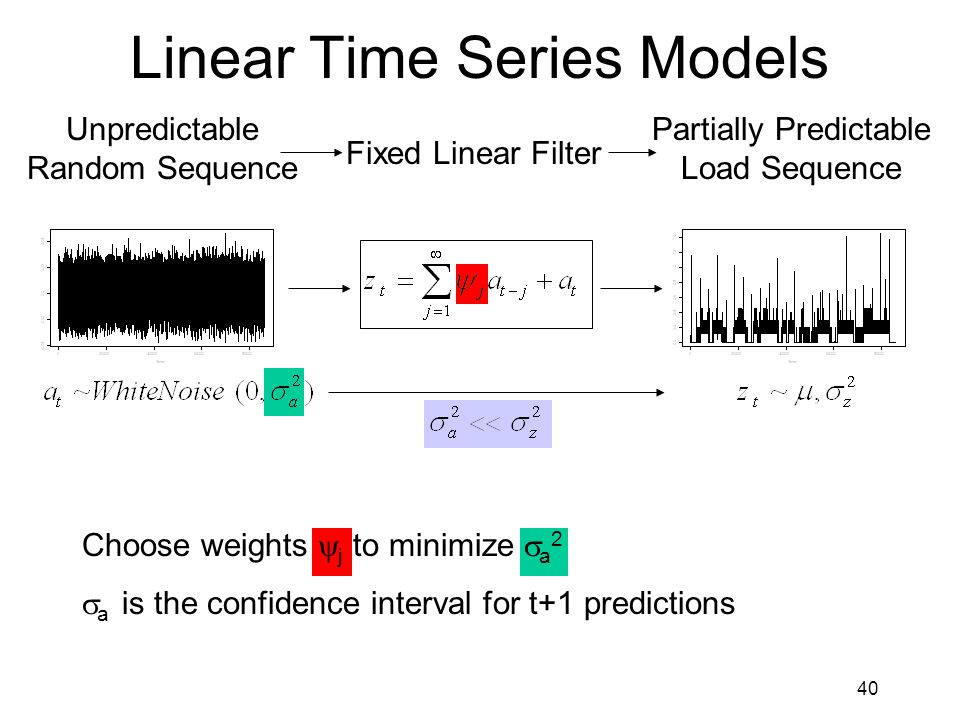 40 Linear Time Series Models Choose weights  j to minimize  a 2  a is the confidence interval for t+1 predictions Unpredictable Random Sequence Fixed Linear Filter Partially Predictable Load Sequence