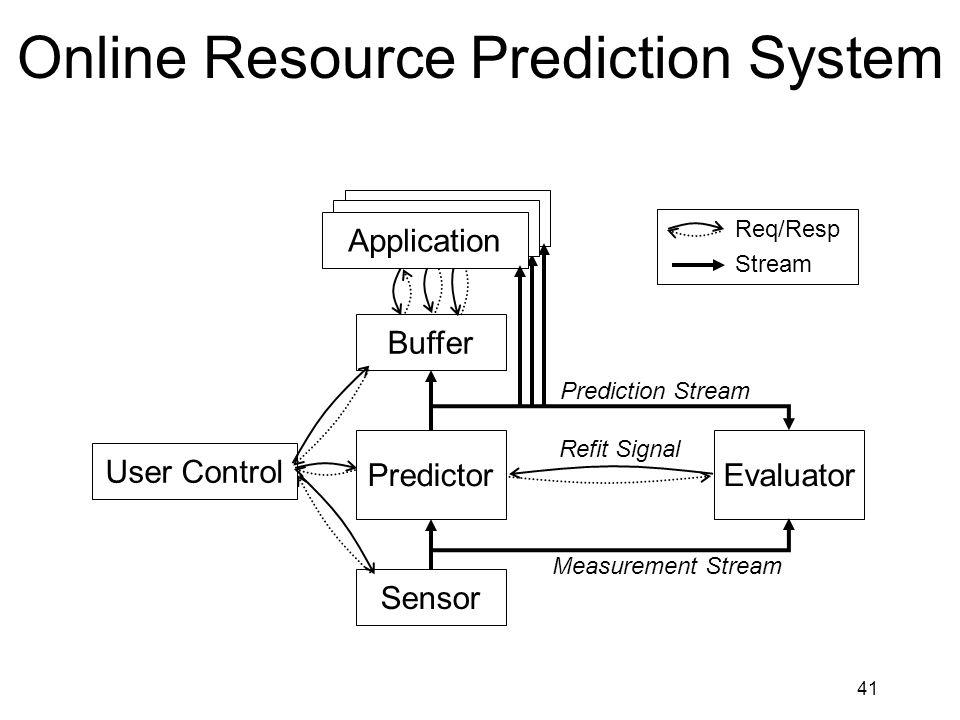 41 Online Resource Prediction System Sensor PredictorEvaluator Buffer Measurement Stream Prediction Stream Refit Signal Application User Control Req/Resp Stream