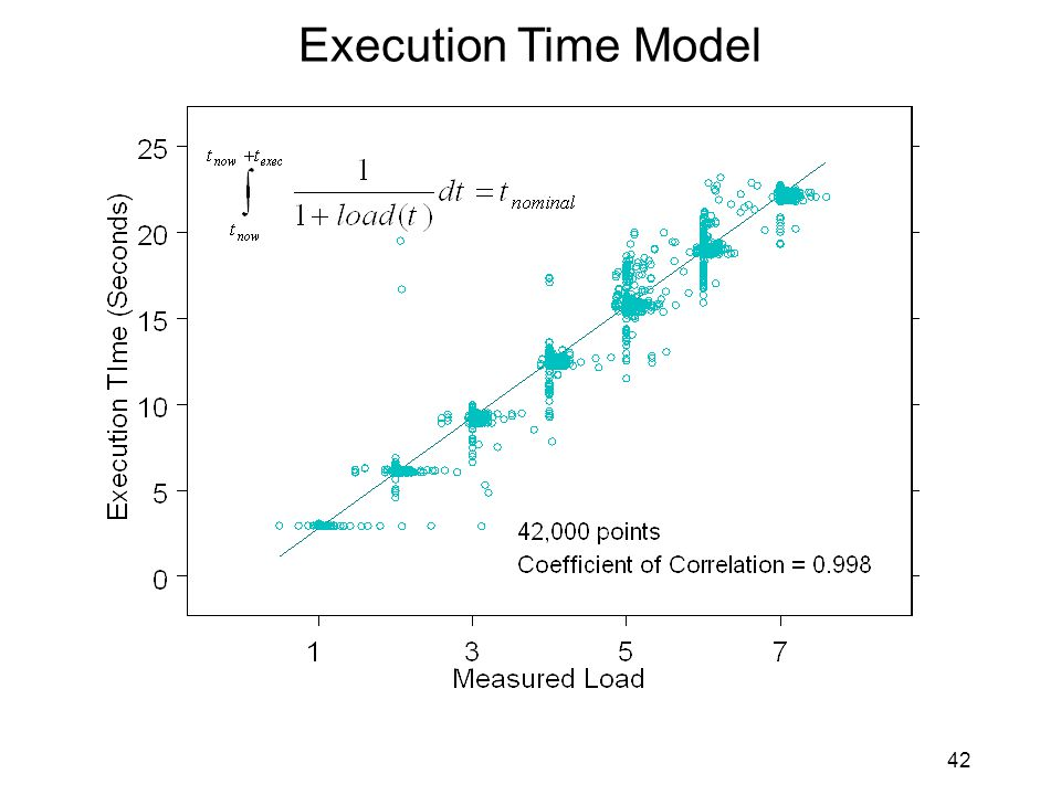 42 Execution Time Model