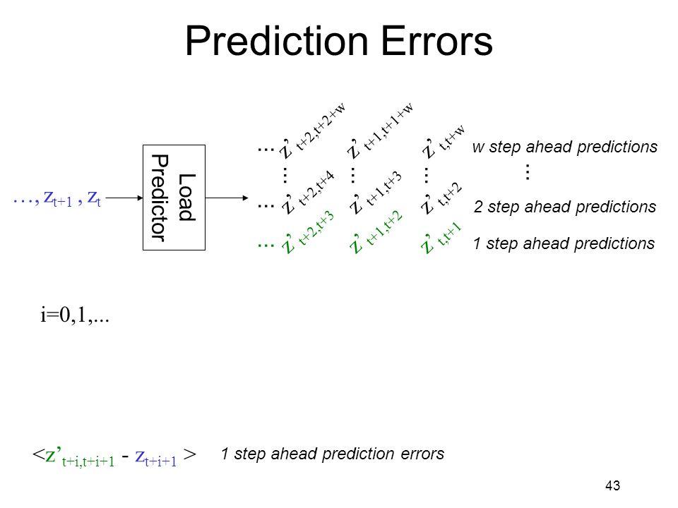 43 Prediction Errors Load Predictor …, z t+1, z t z' t,t+w z' t,t+1 z' t,t+2...