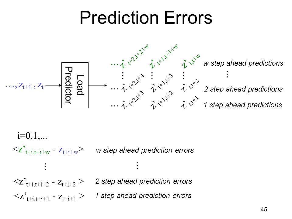 45 Prediction Errors Load Predictor …, z t+1, z t z' t,t+w z' t,t+1 z' t,t+2...