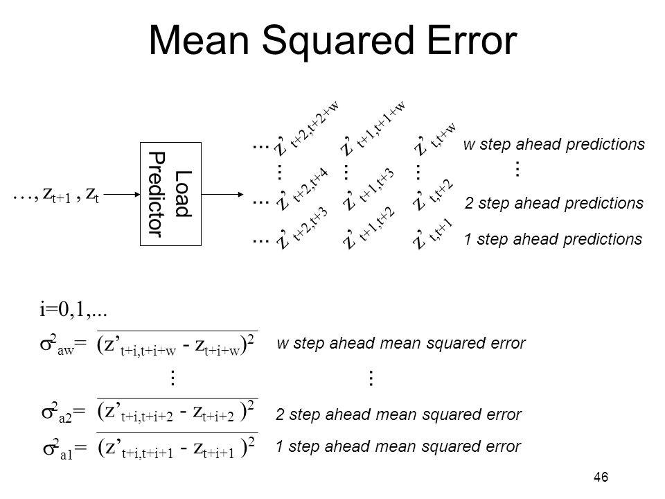 46 Mean Squared Error Load Predictor …, z t+1, z t z' t,t+w z' t,t+1 z' t,t+2...