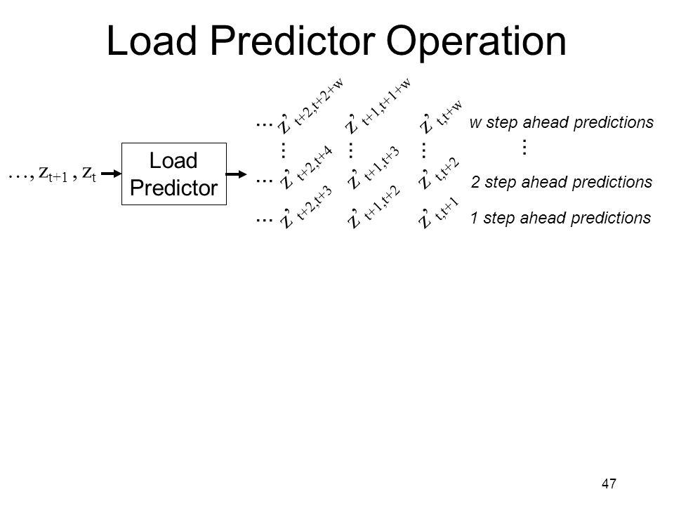 47 Load Predictor Operation Load Predictor …, z t+1, z t z' t,t+w z' t,t+1 z' t,t+2...