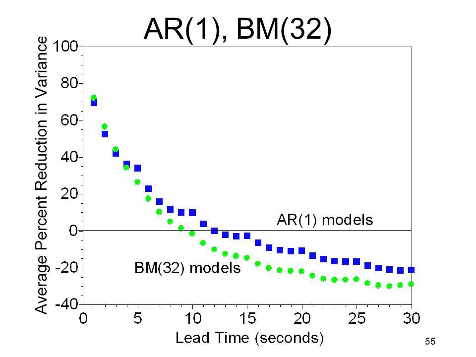 55 AR(1), BM(32)