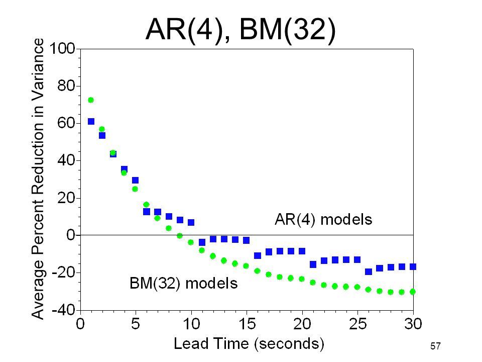 57 AR(4), BM(32)