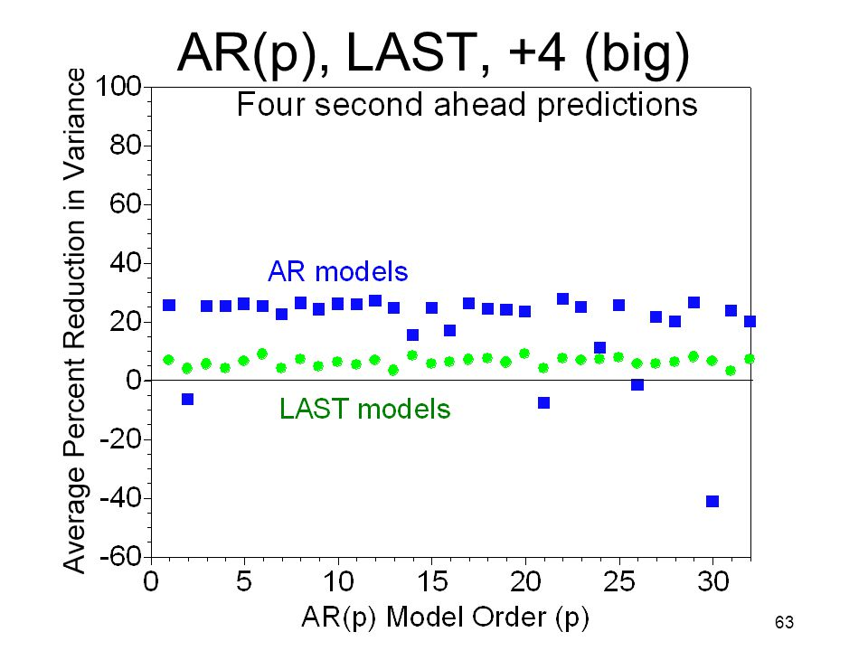 63 AR(p), LAST, +4 (big)