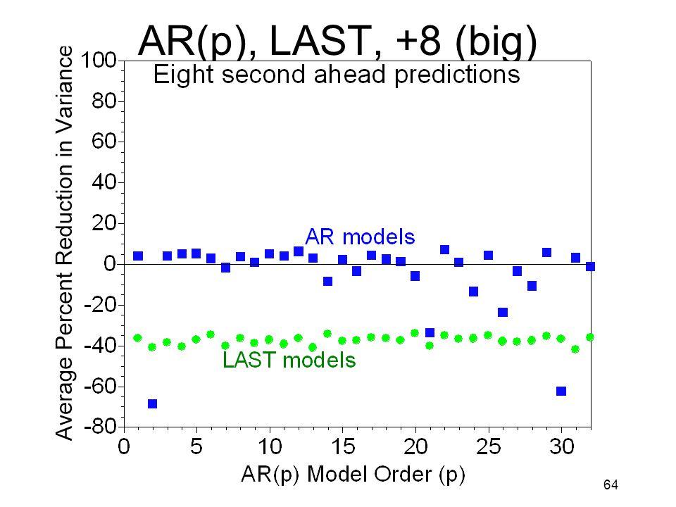 64 AR(p), LAST, +8 (big)