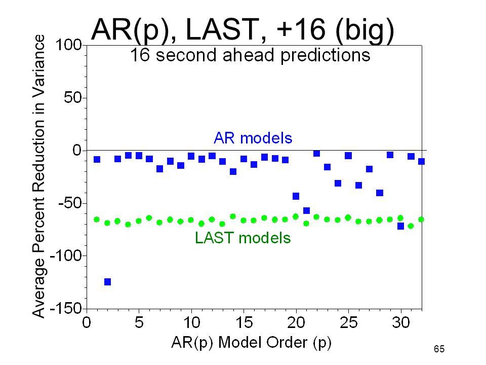 65 AR(p), LAST, +16 (big)