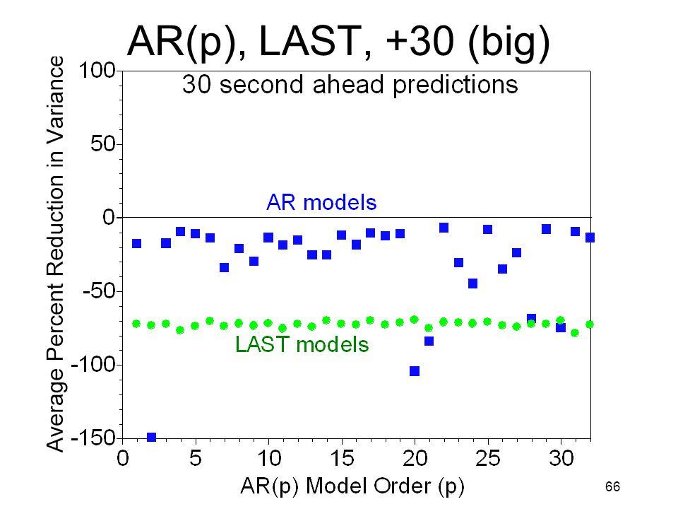 66 AR(p), LAST, +30 (big)