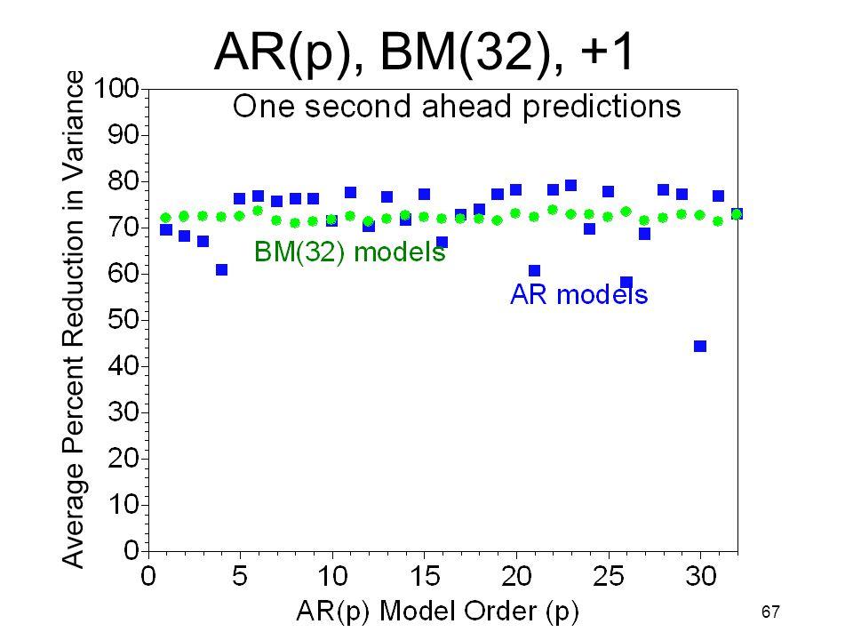 67 AR(p), BM(32), +1