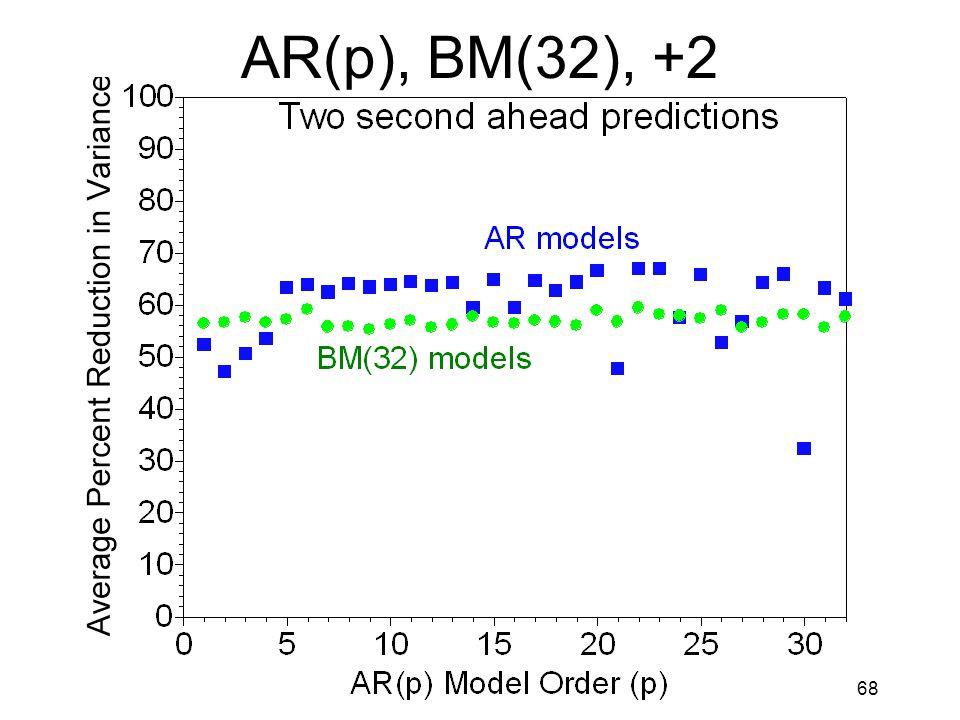 68 AR(p), BM(32), +2
