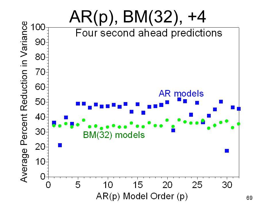 69 AR(p), BM(32), +4