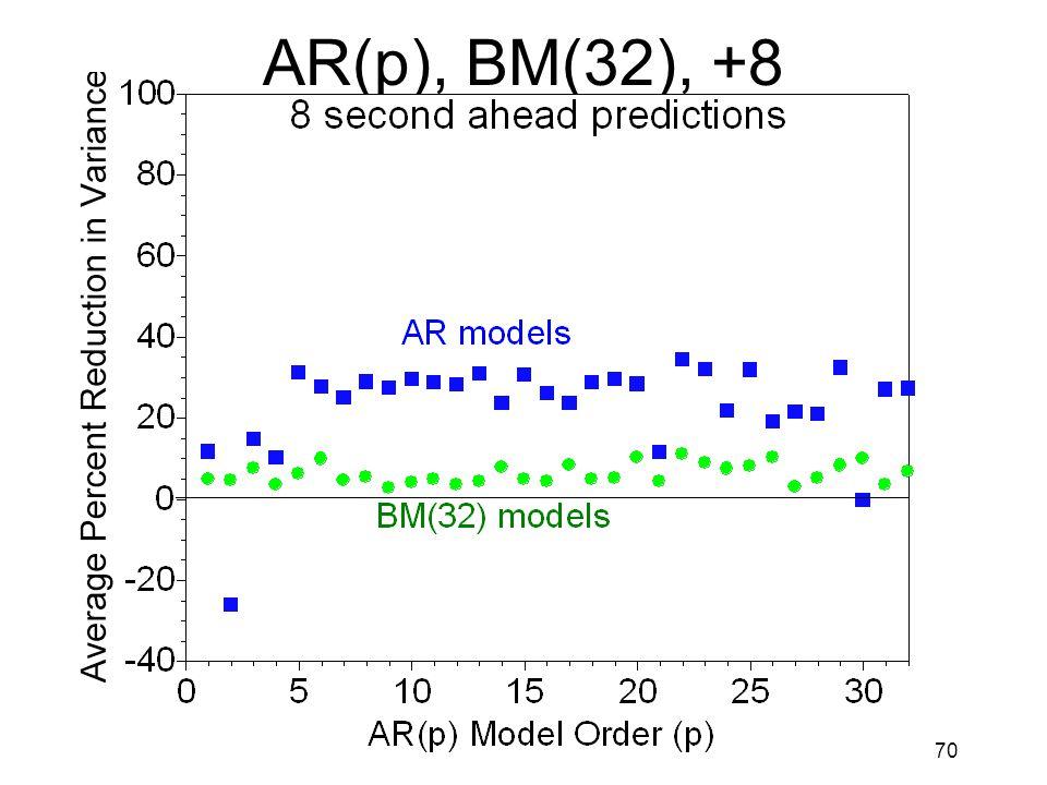 70 AR(p), BM(32), +8