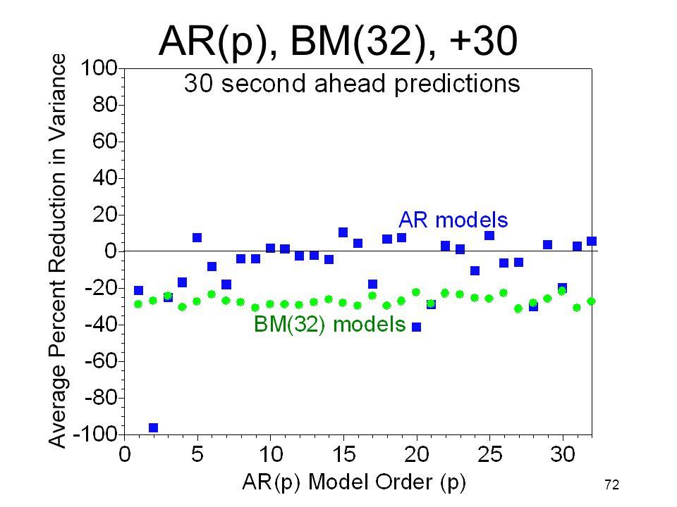 72 AR(p), BM(32), +30
