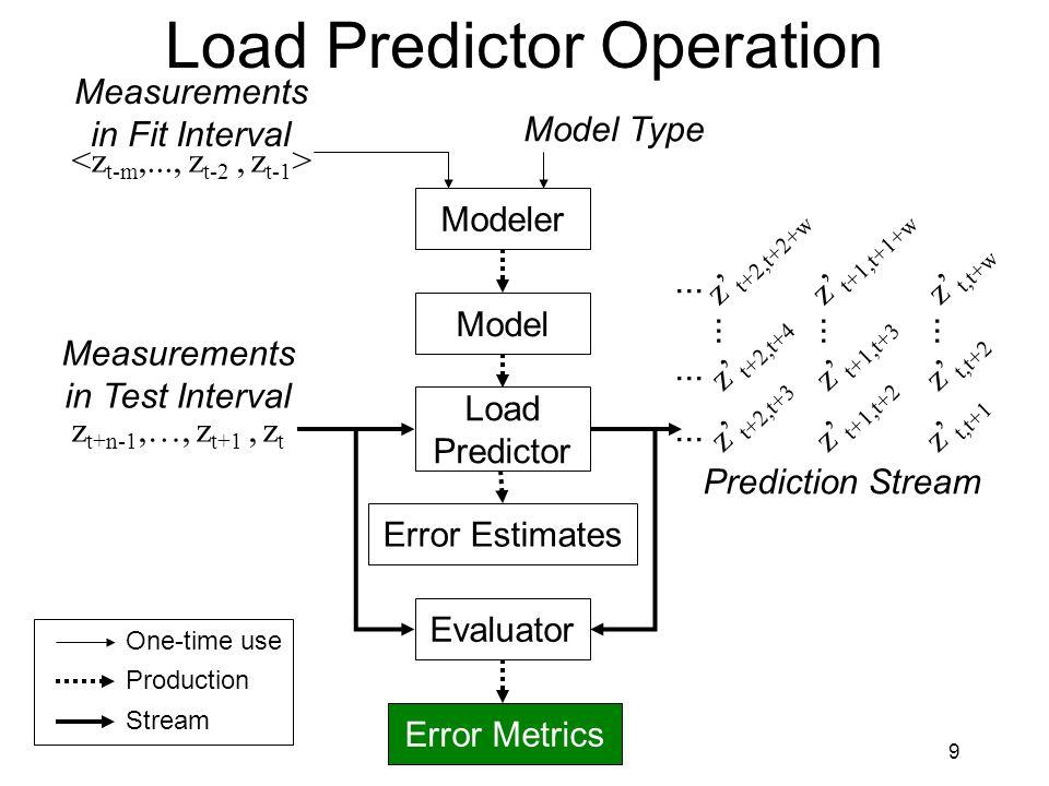 9 Load Predictor Operation Measurements in Fit Interval Model Modeler Load Predictor Evaluator Measurements in Test Interval Prediction Stream z t+n-1,…, z t+1, z t z' t,t+w z' t,t+1 z' t,t+2...