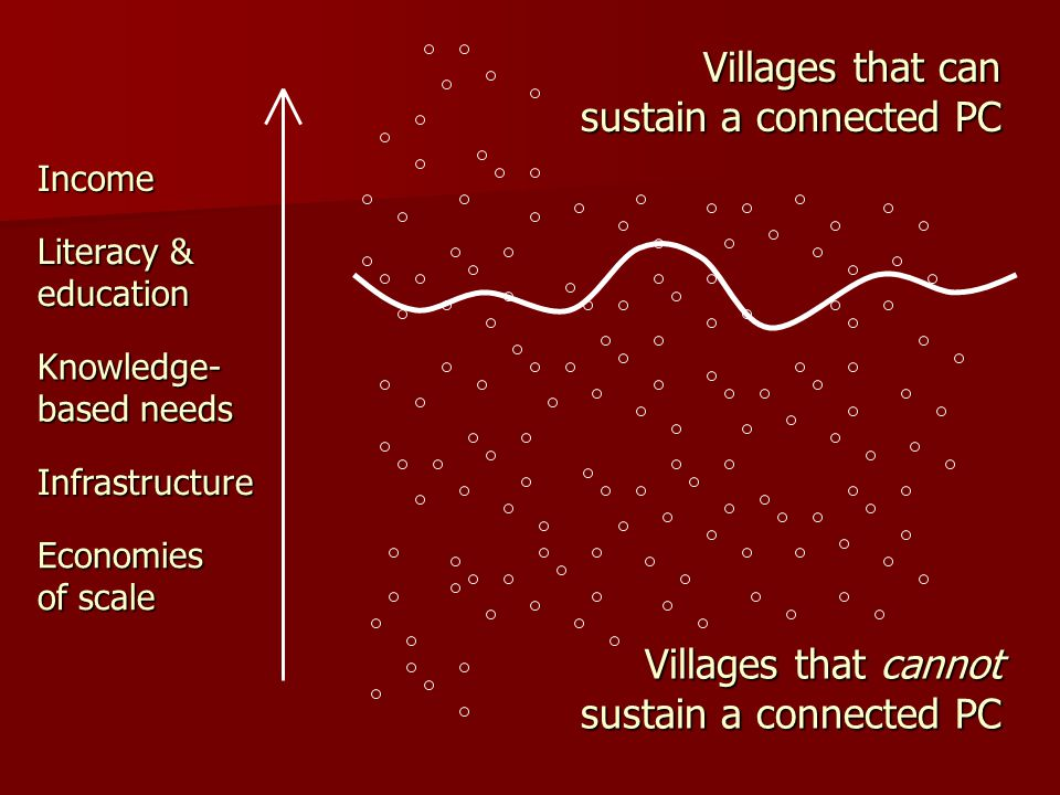 Villages that can sustain a connected PC Income Literacy & education Knowledge- based needs Infrastructure Economies of scale Villages that cannot sustain a connected PC