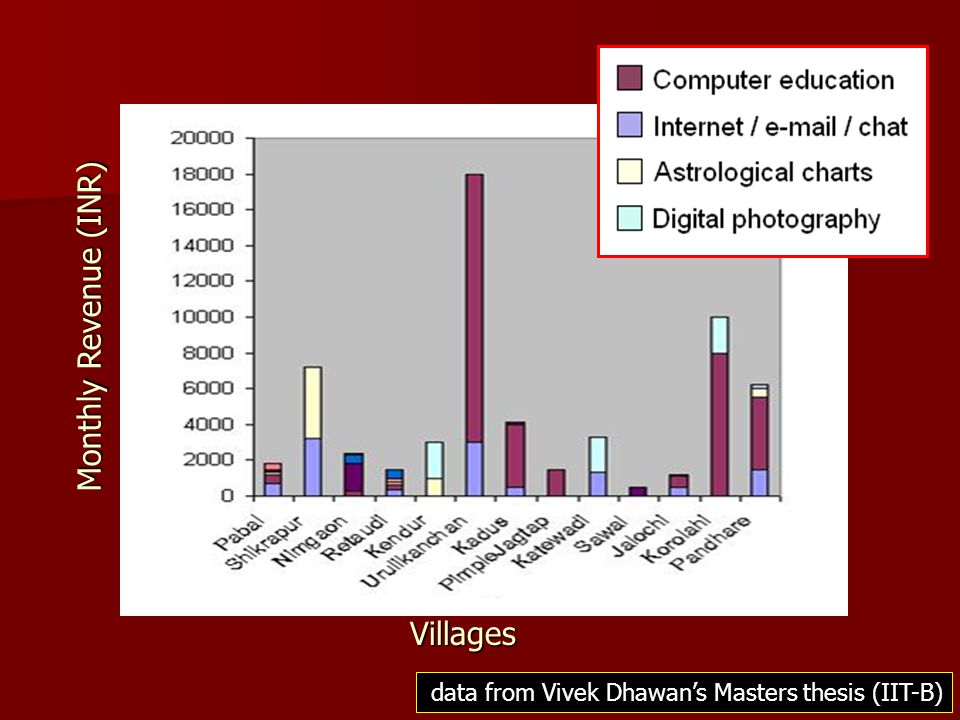 data from Vivek Dhawan's Masters thesis (IIT-B) Monthly Revenue (INR) Villages