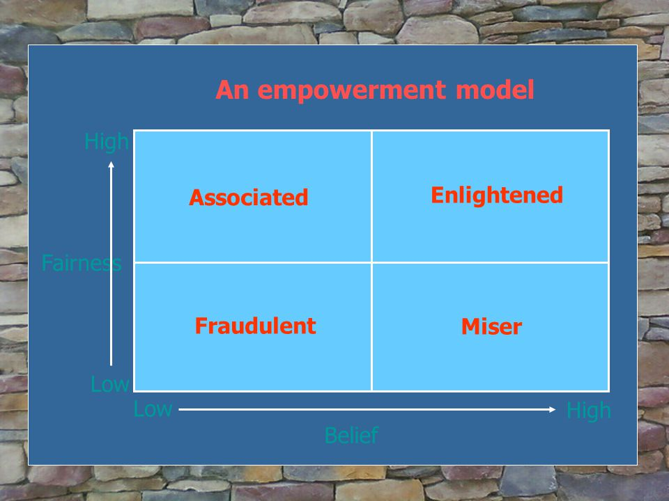 Fairness An empowerment model Low High Belief Associated Enlightened Miser Fraudulent