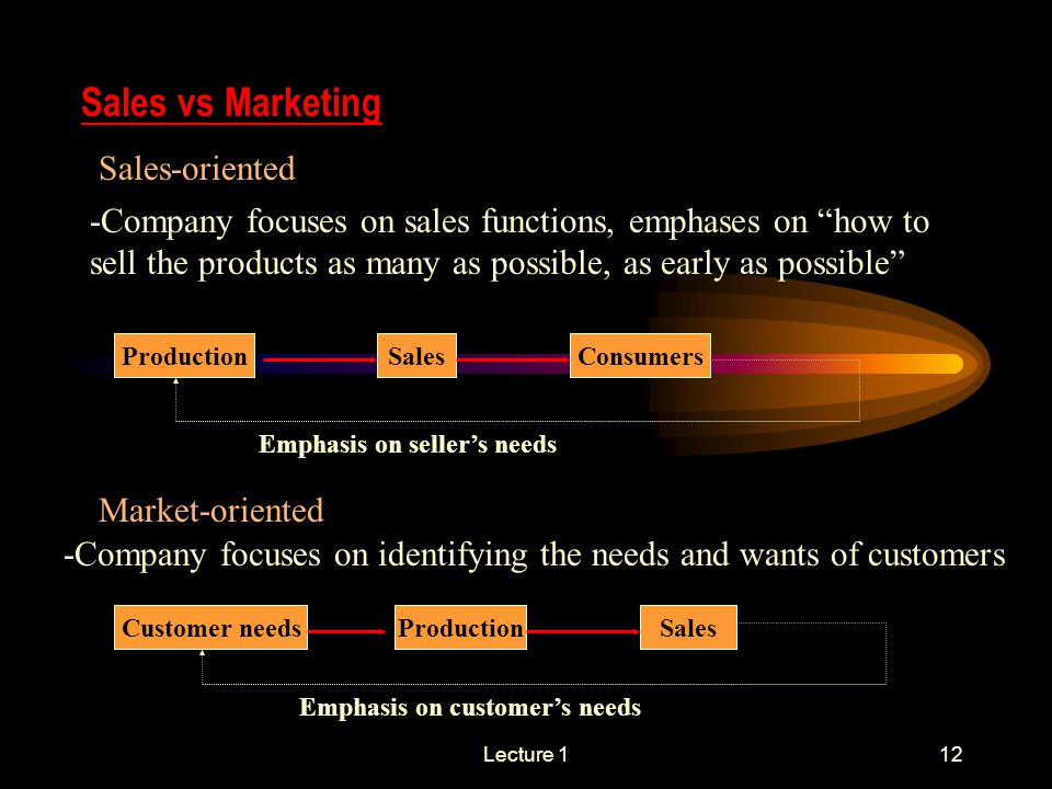 Lecture 112 Sales vs Marketing Sales-oriented -Company focuses on sales functions, emphases on how to sell the products as many as possible, as early as possible ProductionSales Consumers Emphasis on seller's needs Market-oriented -Company focuses on identifying the needs and wants of customers Customer needsProductionSales Emphasis on customer's needs
