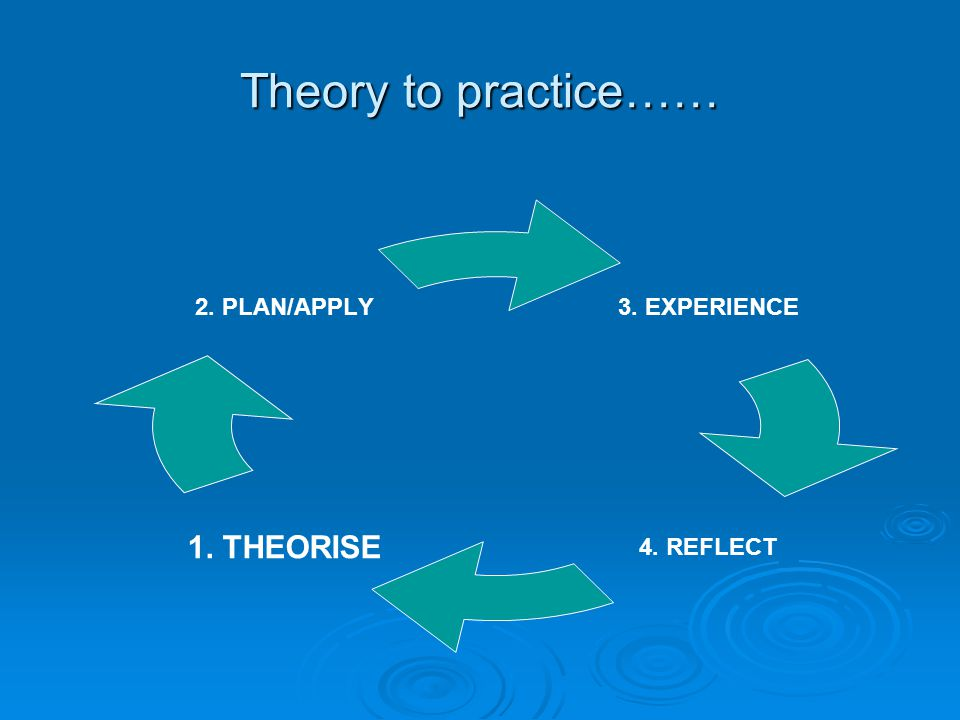 Theory to practice…… 3. EXPERIENCE 4. REFLECT1. THEORISE 2. PLAN/APPLY