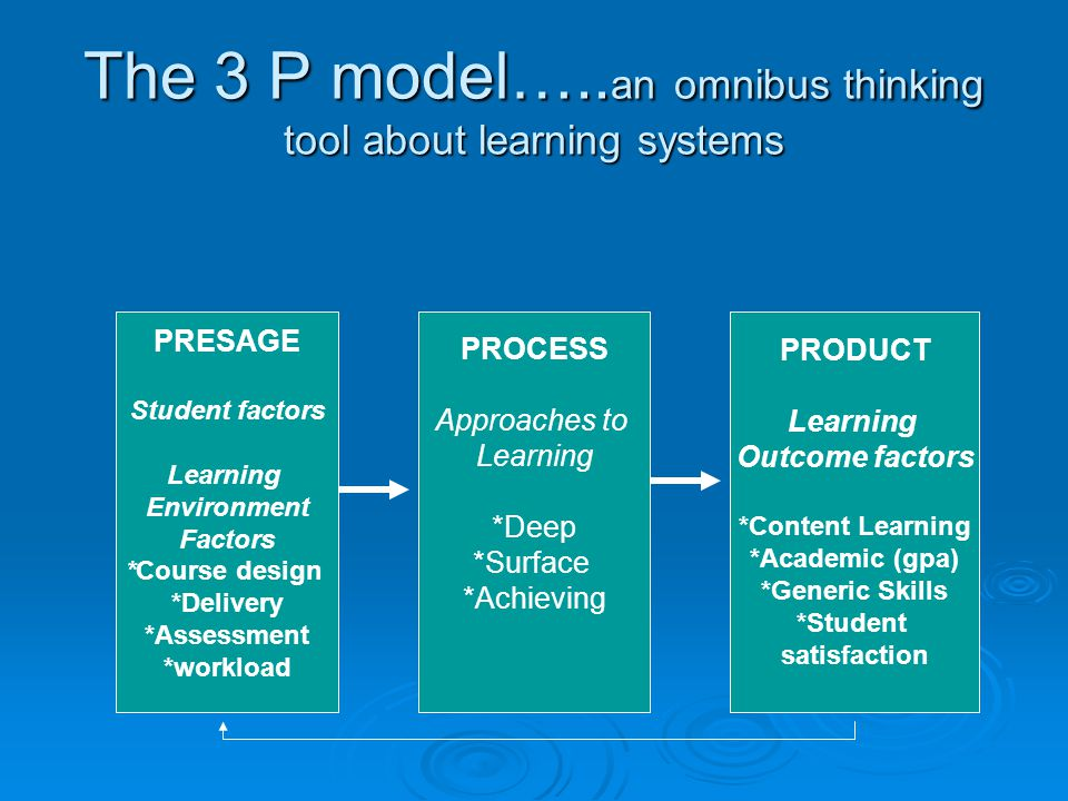 The 3 P model….. an omnibus thinking tool about learning systems PRESAGE Student factors Learning Environment Factors *Course design *Delivery *Assess